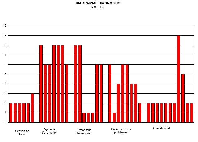 diagnostic_pme